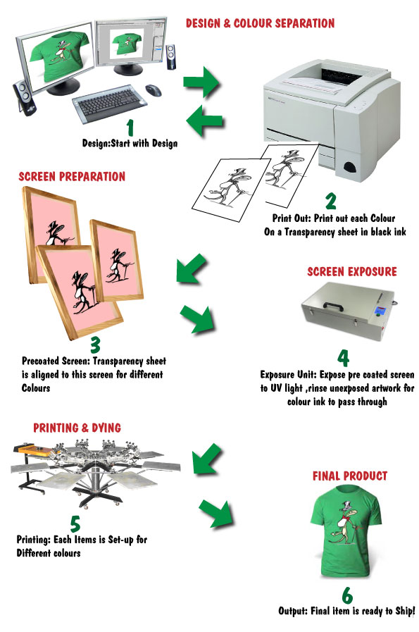 screen printing process Toronto Ontario Canada
